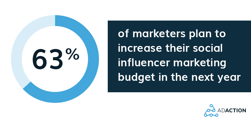 63% of marketers plan to increase their social influencer budget