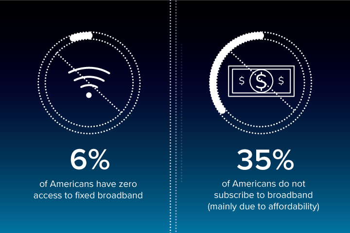 Graph showing number of Americans without internet
