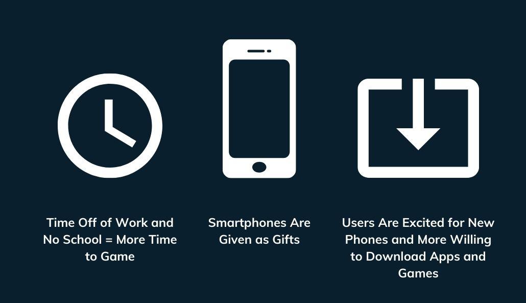 Graphic showcasing mobile gaming user behavior during the holiday season