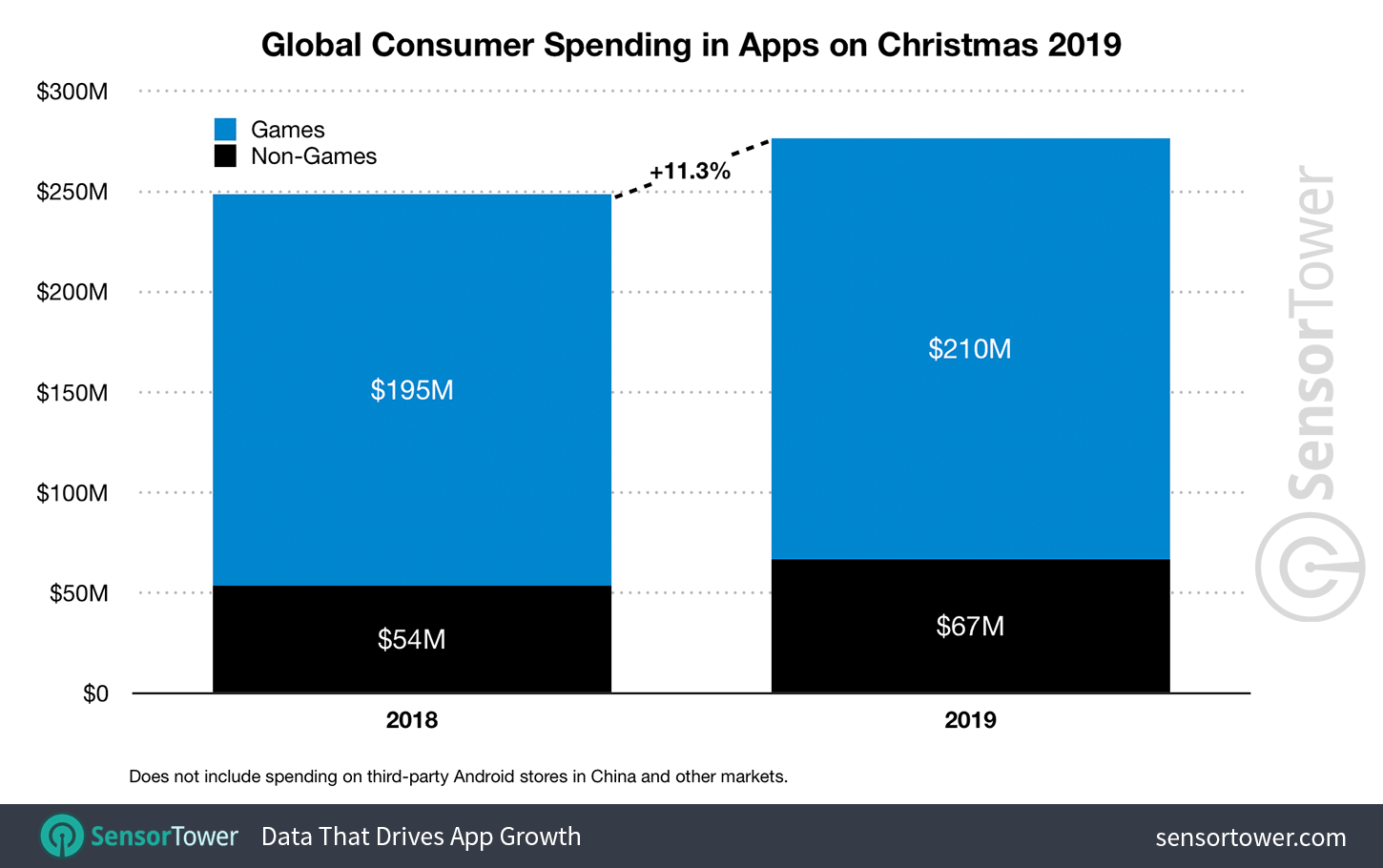 Graph showcasing mobile user spending on Christmas Day in 2019